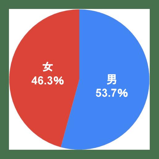 アンケート回答者_男53.7%_女46.3%