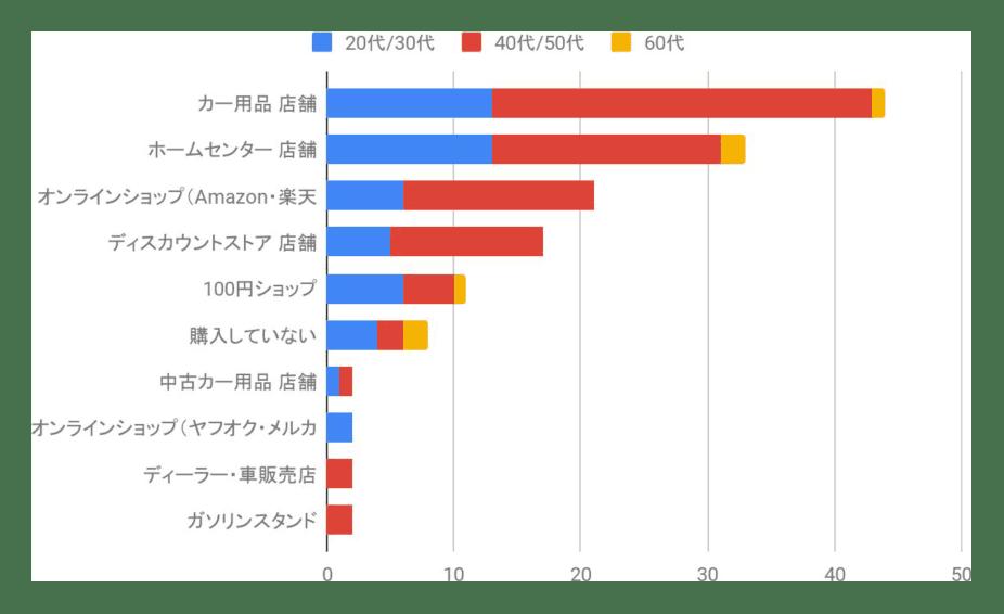 第1位カー用品店舗44件52.3%_第2位ホームセンター33件39.2%_オンラインショップ21件25%